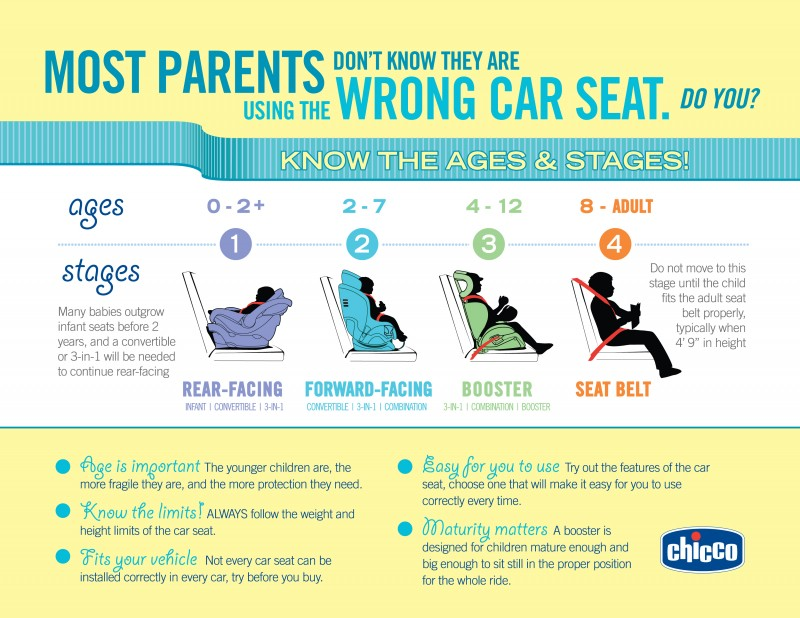 When To Rearface Forward Face And Transition From Booster Car Seats Infographic For